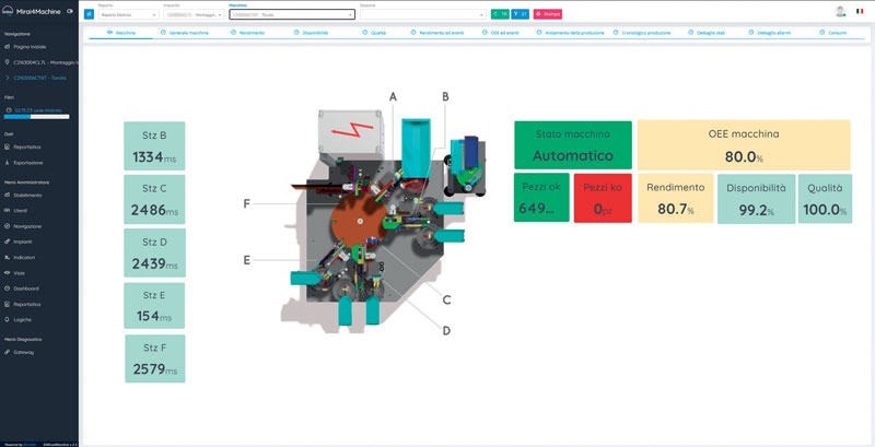 Mirai4Machine is intended primarily for two types of market: that of industrial machine manufacturers and that of manufacturing companies with discrete process production plants.