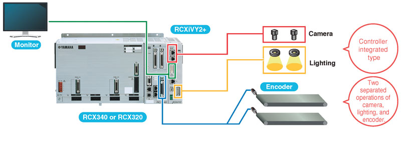 Il sistema di visione viene integrato direttamente nel controller del robot Yamaha.