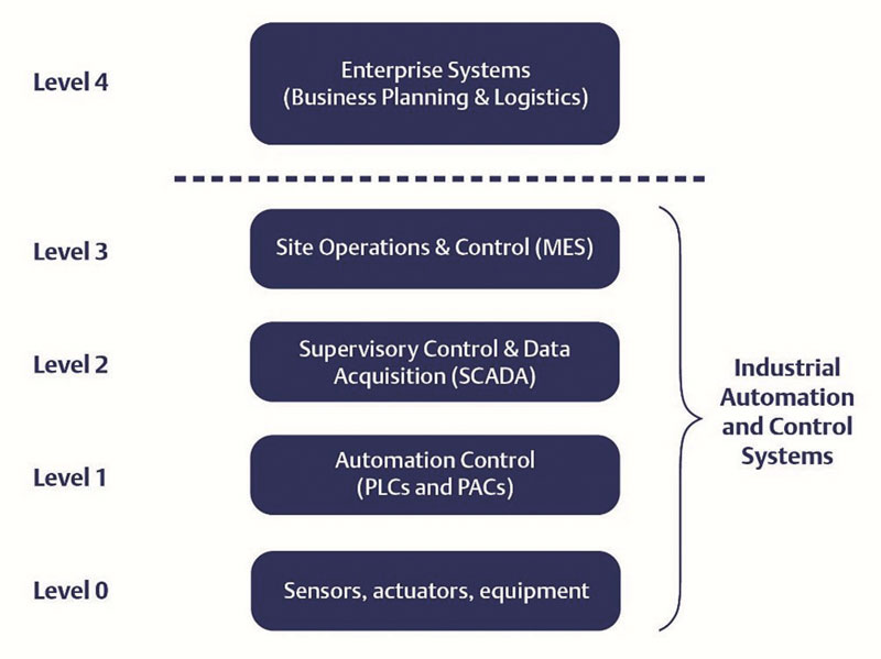 Industrial automation and control systems are architected with many levels of devices and networking.
