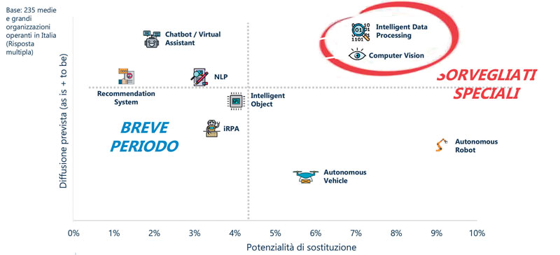 Più di metà delle 235 imprese medio-grandi italiane analizzate dall'Osservatorio ha attivato almeno un progetto di IA nel corso del 2020.