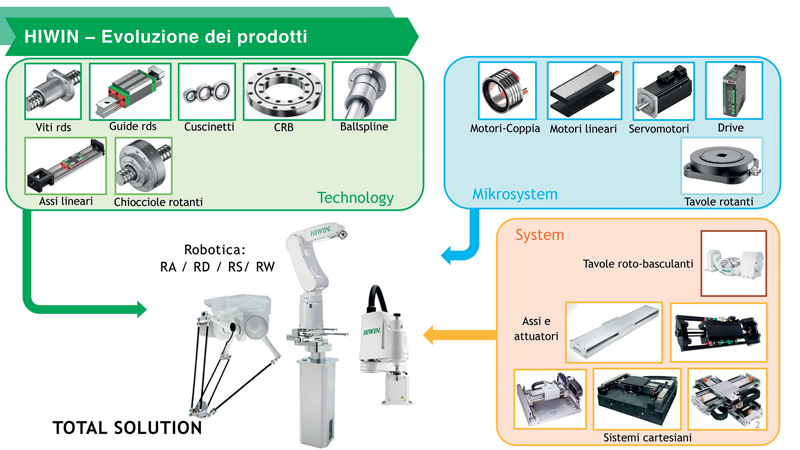 The robots have been designed using HIWIN products which are already widely used on the market.