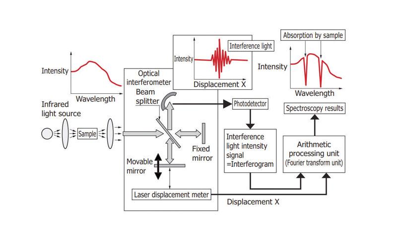 La spettroscopia IR a trasformata di Fourier o FT-IR.