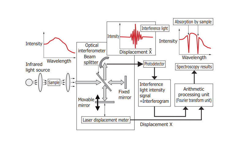 The Furier Transform Infrared spectroscopy (FTIR).
