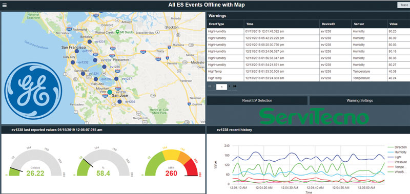 Proficy Operations Hub displays and compares historical data  in real-time.