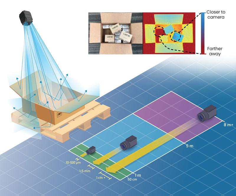 Le Helios integrano il sensore d'immagine Time of Flight DepthSense™ IMX556PLR di Sony.