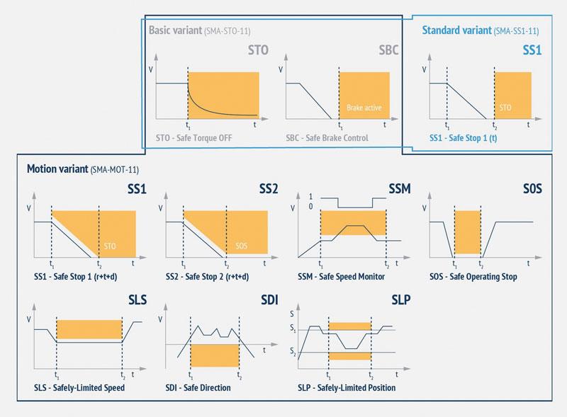 Panoramica delle funzioni di sicurezza funzionale integrate in AxiaVert.