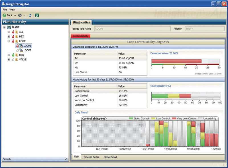 Figure 1: dashboard monitoring of adjustment rings.
