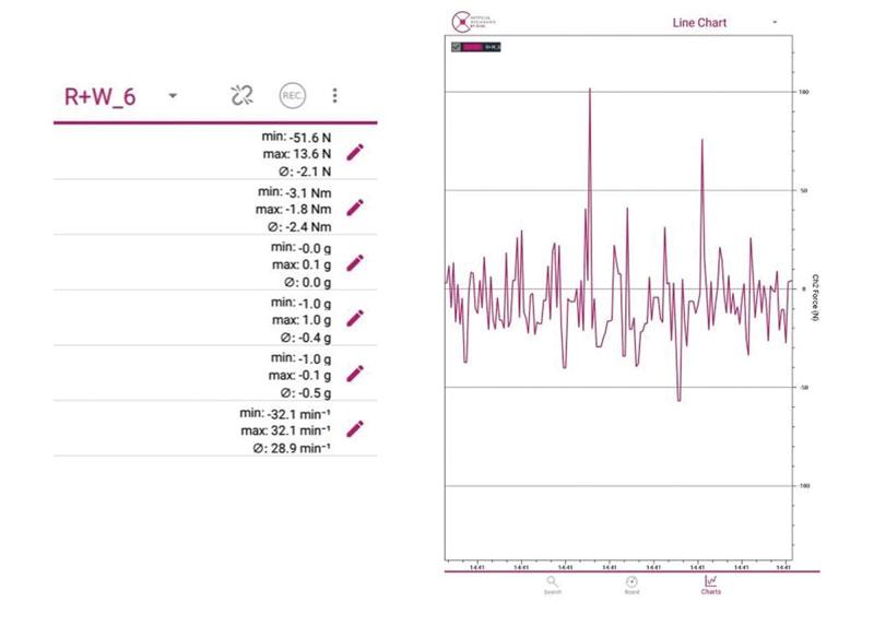 Figura 2: rappresentazione dei dati misurati su app Android.