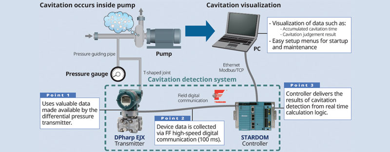Figura 2: sistema IIoT per l'individuazione della cavitazione nelle pompe.