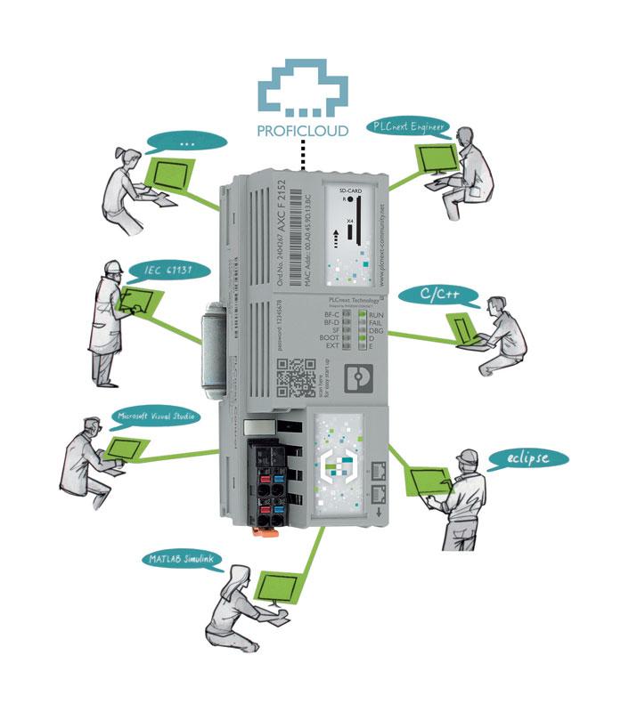 I controllori PLCnext combinano la tecnologia di automazione e di telecontrollo.