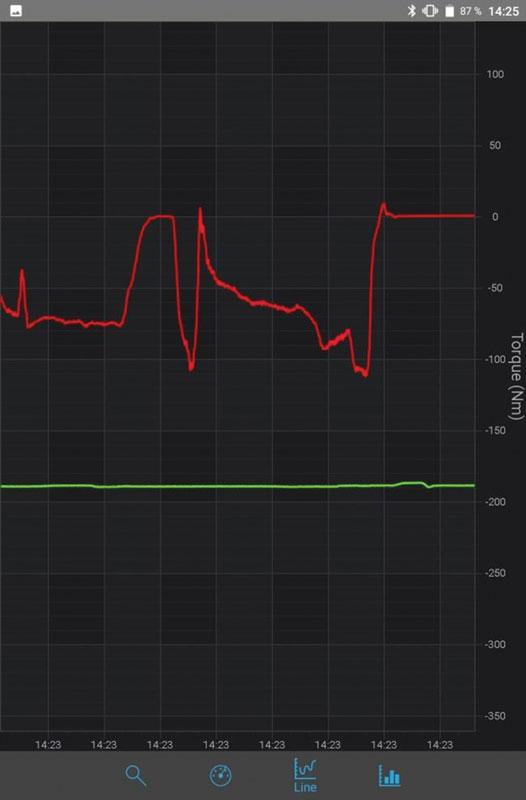 Figure 4: graph display mode.