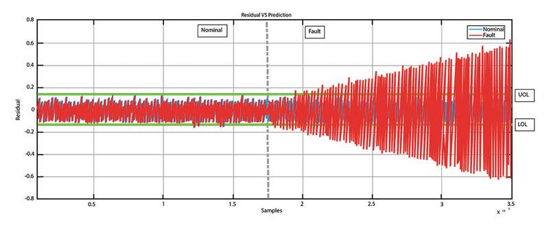 NUMai sfrutta la flessibilità intrinseca della piattaforma CNC Flexium+ di NUM.