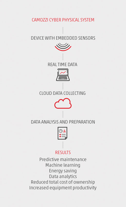 Le soluzioni smart  di Camozzi trasformano informazioni  in report  di diagnostica dettagliata.