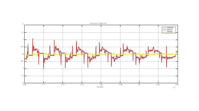 Monitoraggio: software AI per macchine utensili