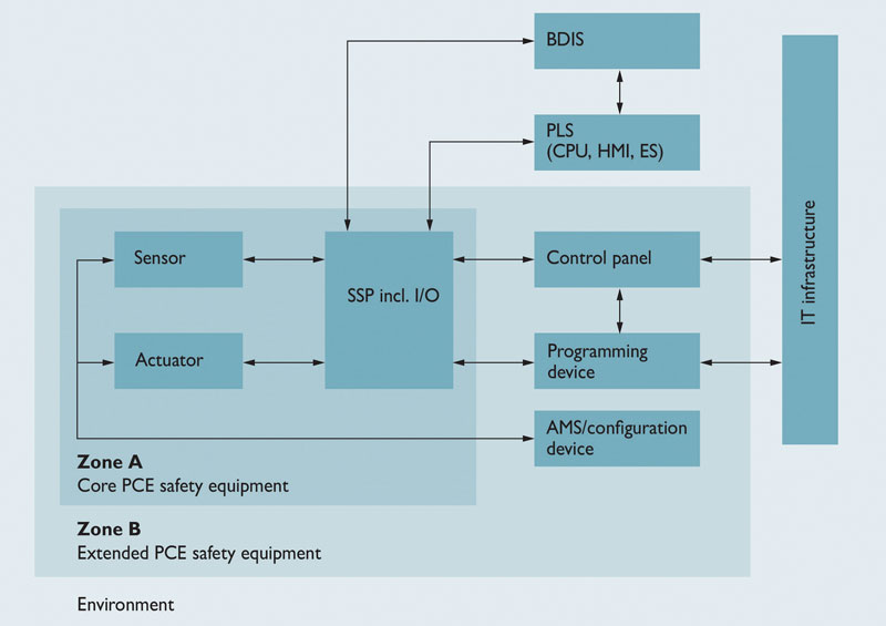 Subdivision of PCE safety equipment into various zones.