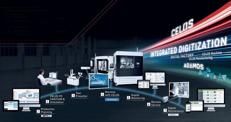 Digitalizzazione integrata per macchine, processi e servizi
