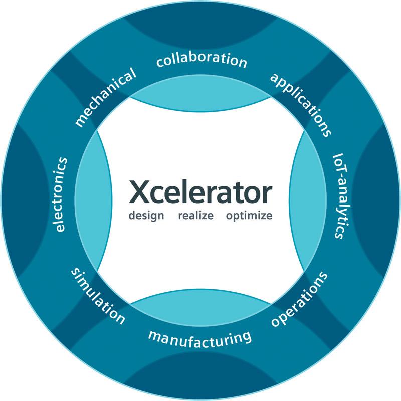 Xcelerator è un catalizzatore che comprende diverse soluzioni in grado di aiutare le società di ogni dimensione a sviluppare e trarre vantaggio dai digital twin.