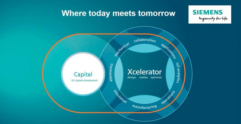Sono state ampliate le funzionalità del software Capital per lo sviluppo di sistemi elettrici, elettrici ed elettronici (E/E).