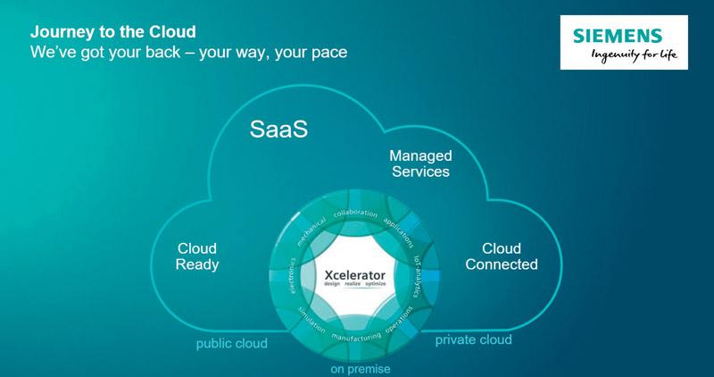 Il nuovo software estende la potenza del cloud a tutti gli utenti.