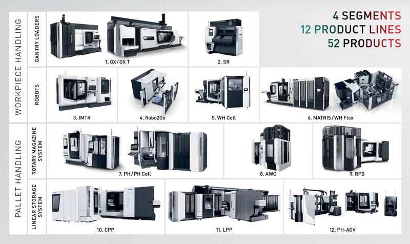 L'ampio portafoglio di automazioni di DMG MORI comprende 52 prodotti, compresa l'interfaccia, in modo che quasi tutte le macchine utensili possano lavorare in modo indipendente.