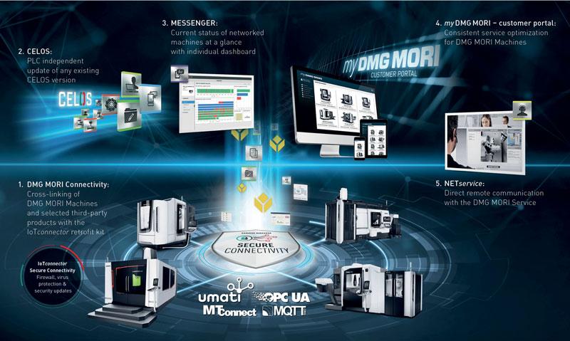 Il DIGITAL MANUFACTURING PACKAGE è basato sulla rete costante di macchine DMG MORI tramite IoTconnector e l'ultima versione di CELOS, il sistema operativo e di controllo basato su APP.