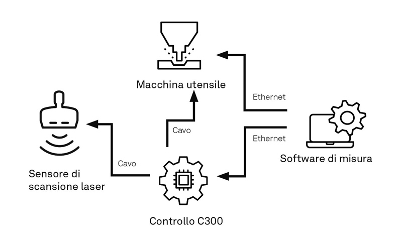 La combinazione dei componenti del sistema LS-C-5.8 assicura risultati precisi in tempi brevi.