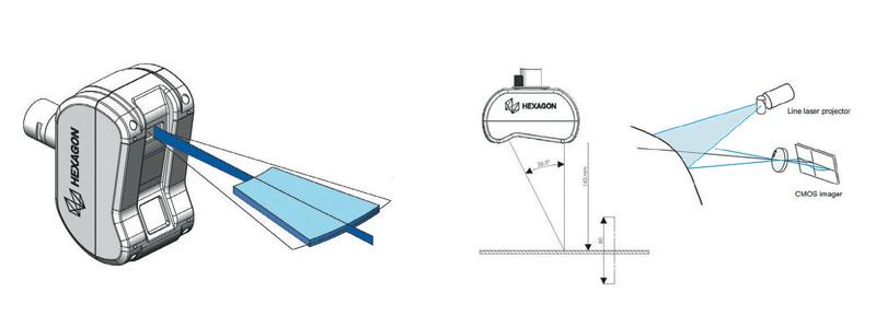 x Il sistema LS-C-5.8 utilizza la tecnologia di triangolazione laser, un principio rinomato e comprovato della tecnologia di misura che offre precisione e velocità elevate.