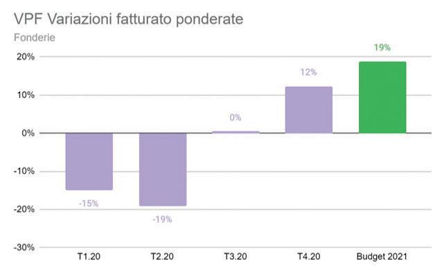 Dal punto di vista del fatturato, la variazione ponderata rimbalza al +12%, rispetto al trimestre precedente.