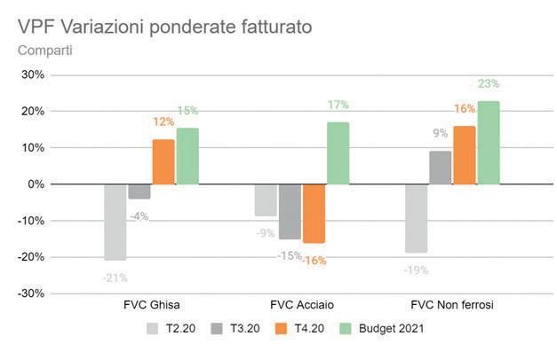 Il valore medio ponderato dello scostamento fra il fatturato 2020 e il valore stimato a budget per l'anno 2021 è invece pari al +19% (a livello di comparti: +15 per la ghisa, +17% per l'acciaio, +23% per i non ferrosi).