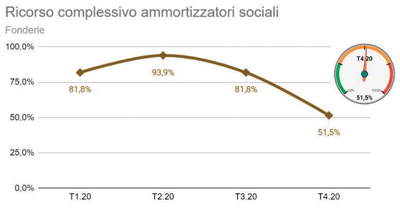 Prosegue la discesa della curva del ricorso complessivo agli ammortizzatori sociali.