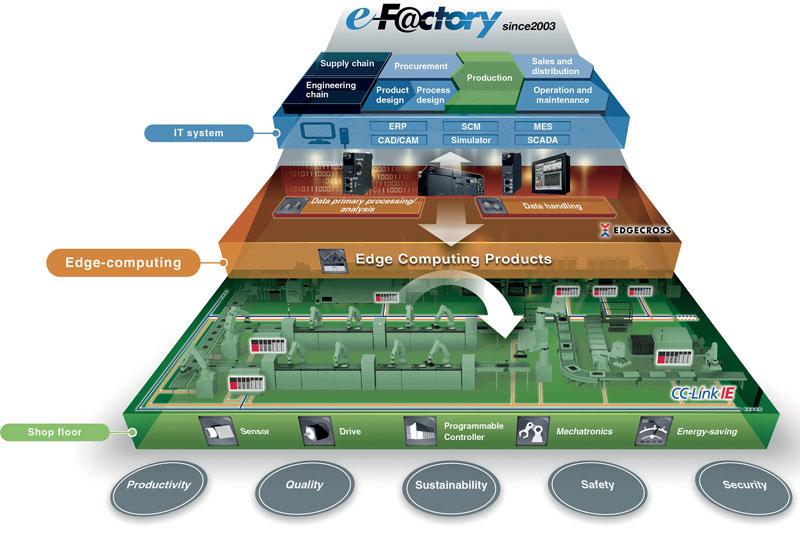 e-F@ctory è il concetto di fabbrica digitale sviluppato da Mitsubishi Electric nel 2003, che ha generato un sistema di alleanze tra oltre 300 aziende in tutto il mondo in grado di fornire soluzioni a livello di campo, di controllo, di processo e di business intelligence.