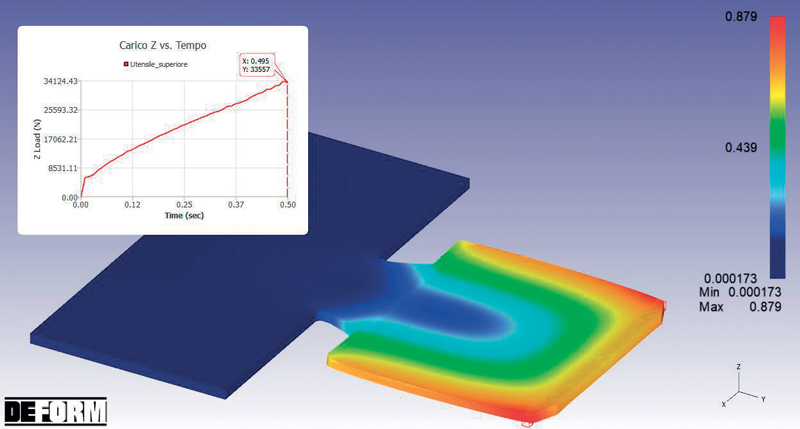 Analisi di una zona di formatura e valutazione degli effetti sul materiale durante lo stampaggio.