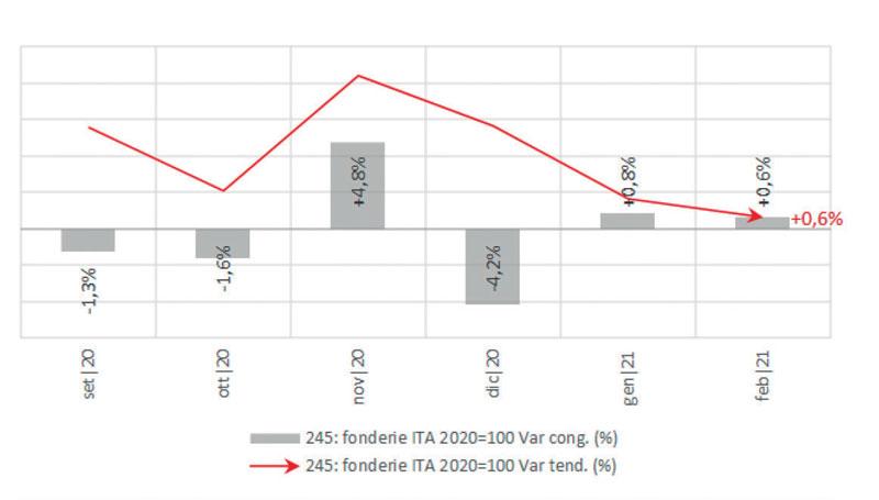 Ancora in crescita il dato congiunturale, ma si affievolisce rispetto a gennaio: ne risente, ancora una volta, la linea della tendenza che si inclina sempre più in basso.