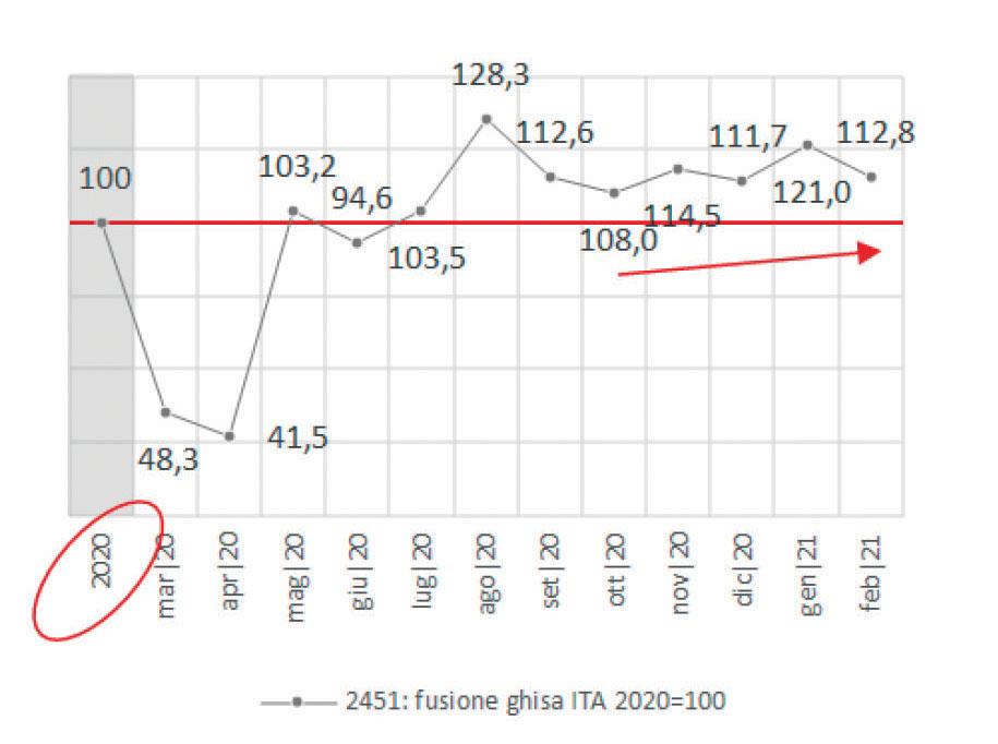 Ghisa: la produzione industriale registra una nuova frenata, benché il trend da ottobre rimanga lievemente in salita.