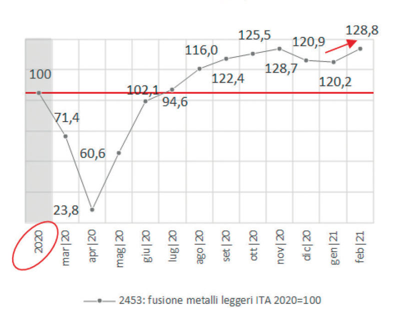Non ferrosi: la produzione industriale registra un nuovo picco massimo degli ultimi dodici mesi.