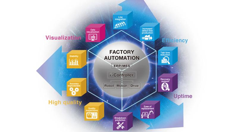 """Con """"i3-mechatronics"""" nel futuro di Industria 4.0"""
