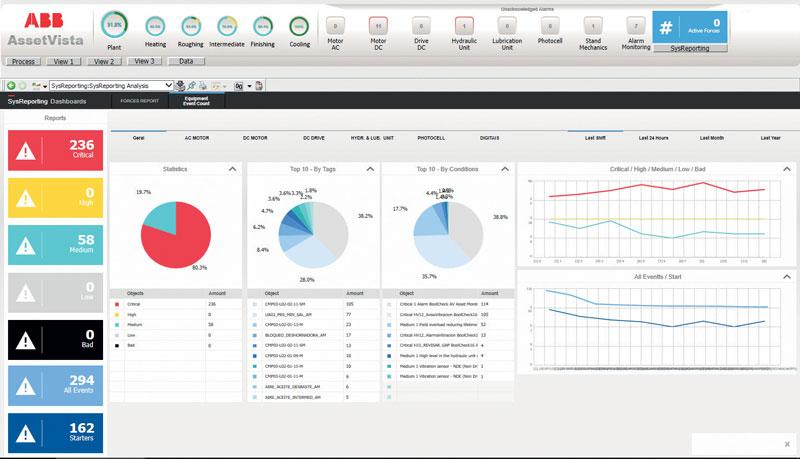 AbilityTM Asset Vista Conditioning Monitoring per i metalli raccoglie dati in tempo reale sulle condizioni delle apparecchiature.