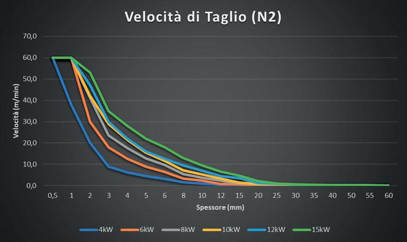 2. La maggiore potenza laser aumenta la velocità in modo lineare per tutti gli spessori di taglio.
