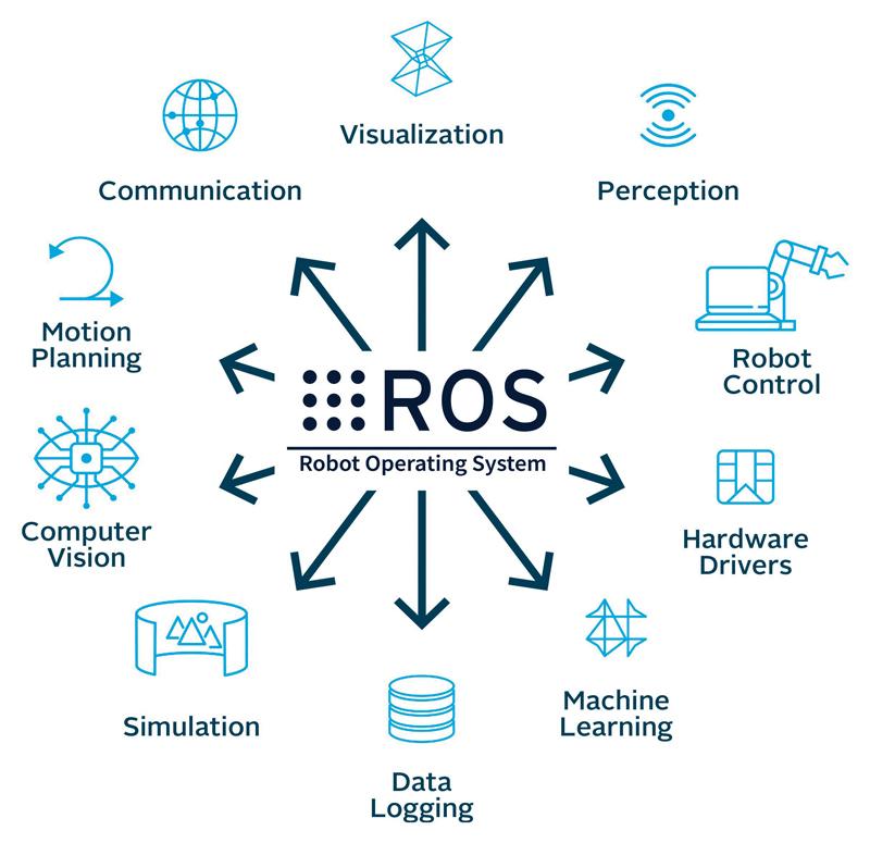 Per la realizzazione del cobot è stato utilizzato il sistema operativo robotico ROS.