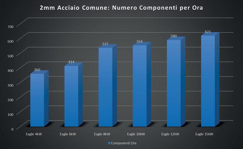 5. Più si taglia velocemente e più è fondamentale avere una macchina con elevate dinamiche: principalmente velocità e accelerazione.