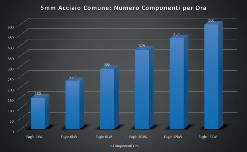 6. Più si taglia velocemente e più è fondamentale avere una macchina con elevate dinamiche: principalmente velocità e accelerazione.