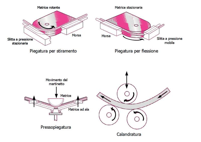 7. Tipologie di lavorazione di piegatura dei tubi.