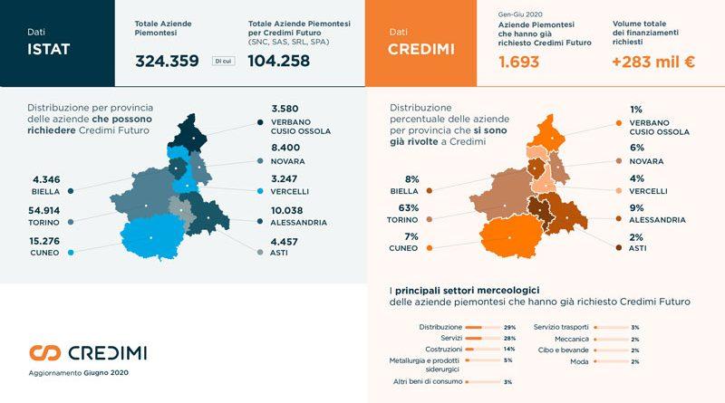 40 mln di euro alle PMI del Nord-Ovest