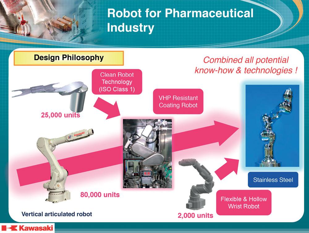 Medicaroid è la società che ha creato Kawasaki per la robotica ospedaliera e chirurgica.