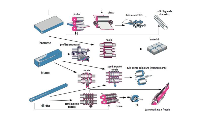 Figura 1. Rappresentazione schematica dei processi di produzione di semilavorati e prodotti finiti.