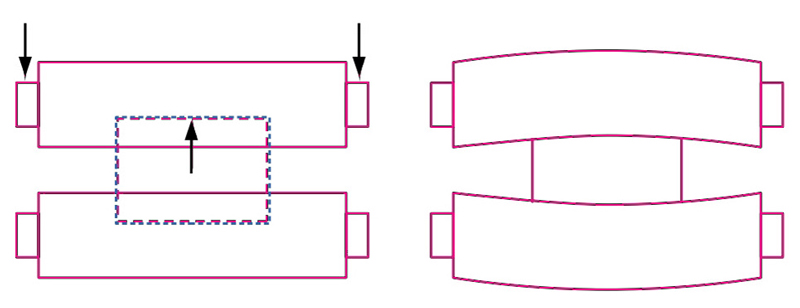 Figura 11. Carichi agenti sul rullo di laminazione e sua inflessione.