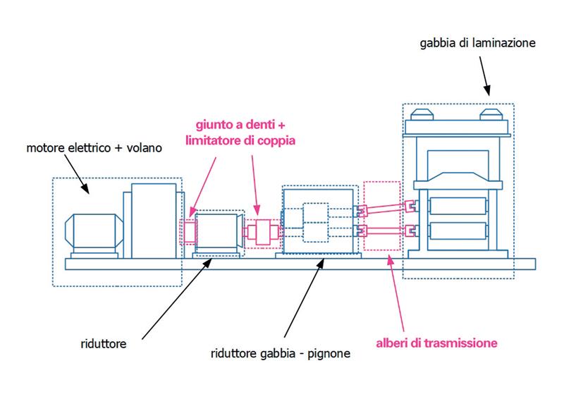 Figura 3. Rappresentazione schematica di un impianto di laminazione.