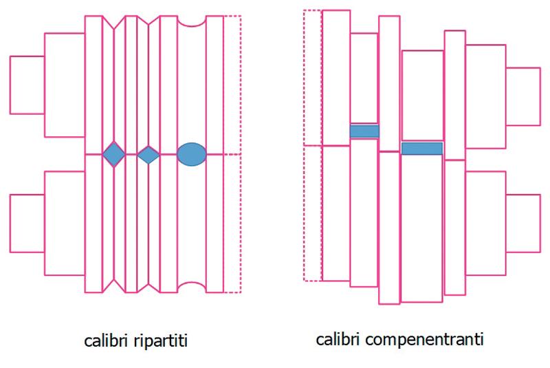 Figura 7. Calibri ripartiti e calibri compenentranti.
