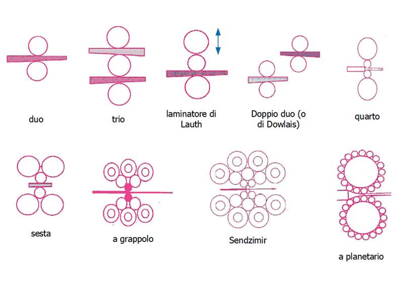 Figura 8. Principali configurazioni di un impianto di laminazione.