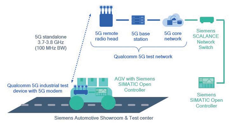 La piattaforma Qualcomm Robotics RB5 comprende un estensivo set di hardware, software e strumenti di sviluppo.